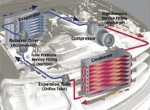 automotive ac system